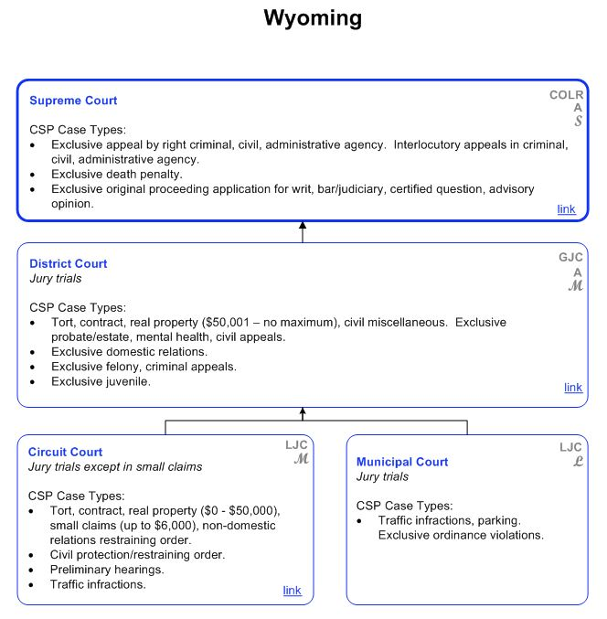 Wyoming State Courts  http://www.courtstatistics.org/Other-Pages/State_Court_Structure_Charts/Wyoming.aspx