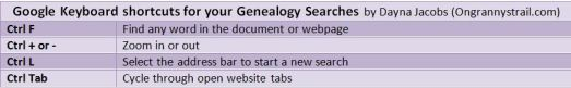 Google keyboard shortcuts for genealogy and other searching, by Dayna Jacobs of Ongrannystrail.com