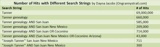 Number of hits with diffferent search strings, by Dayna Jacobs of Ongrannystrail.co
