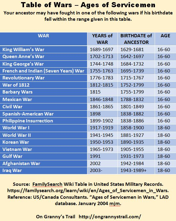 Table of Wars - Ages of Servicemen.  Source: https://familysearch.org/learn/wiki/en/Ages_of_Servicemen_in_Wars