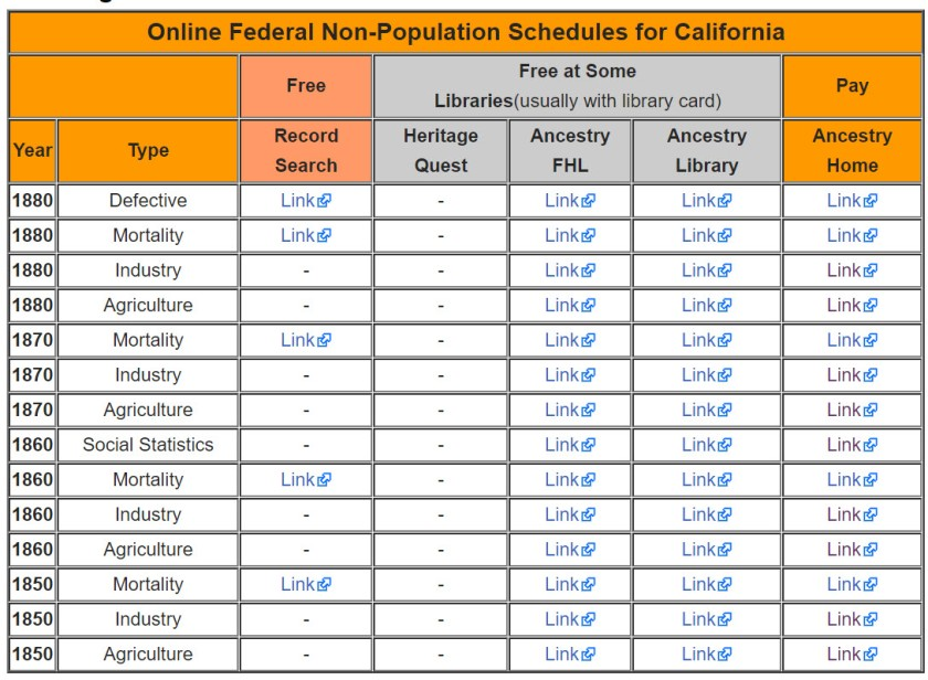 Non-population schedules for California on FS